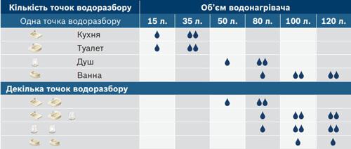 Какой водонагреватель лучше купить в дом, квартиру или для дачи